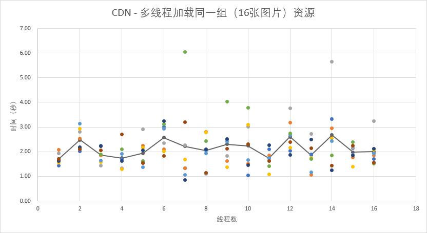 CDN 多线程加载同一组资源