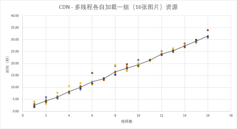 CDN 多线程各自加载一组资源